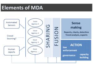 MDA elements